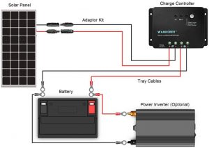 Renogy 100 Watts 12 Volts Monocrystalline Solar Starter Kit Diagram